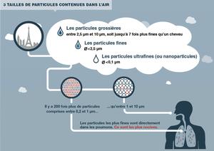 Pollution paris 3